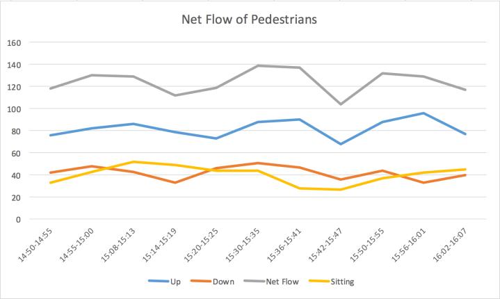 Les Halles Flow Graph
